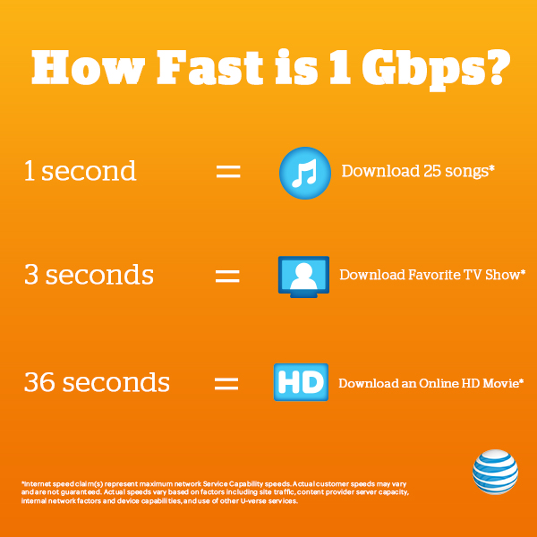 1gigapower infographic AT&T